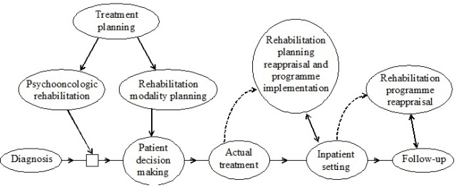 Rehabilitation of the Cancer Patient - World Journal of Psycho ...